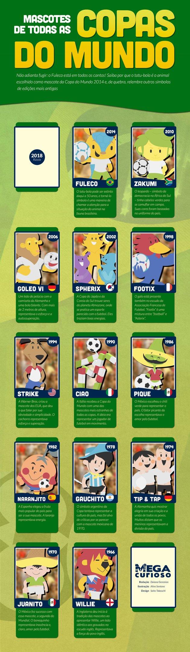 Conheça todas as mascotes das últimas edições da Copa do Mundo