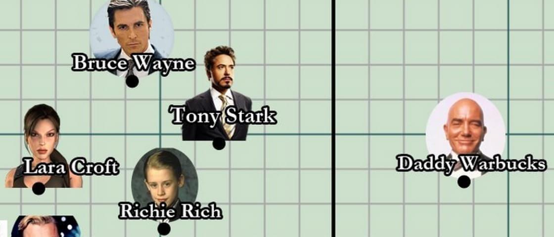 Gráfico mostra quem são os mocinhos e vilões mais ricos da ficção