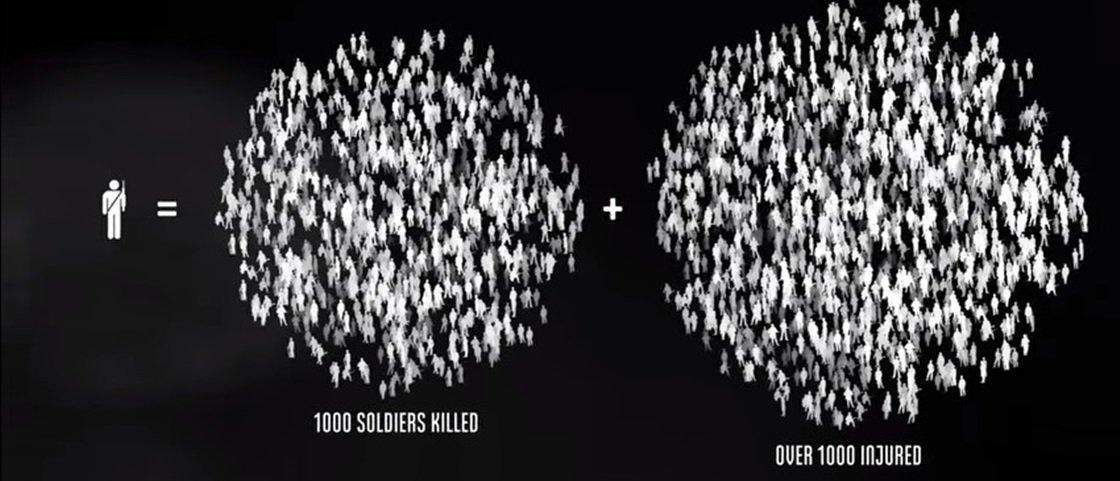 Chocante: vídeo ilustra a quantidade de mortos durante a Segunda Guerra