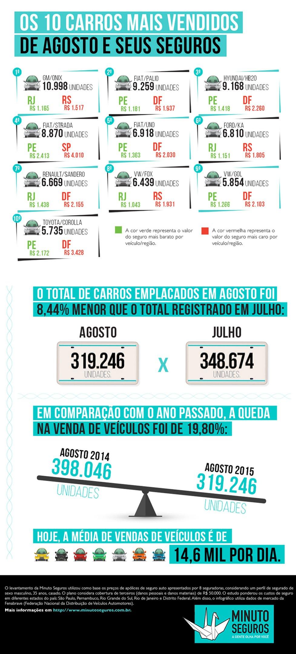 Os 10 carros mais vendidos do Brasil em agosto e seus valores de seguro