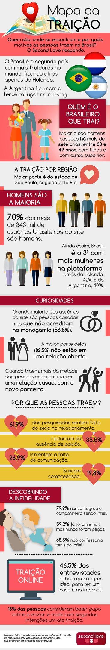 Infográfico traça perfil da traição no Brasil
