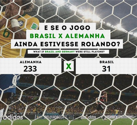 Como estaria o placar se o Brasil e a Alemanha ainda estivessem jogando?