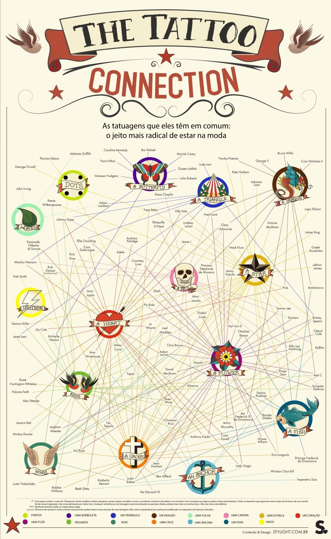 Mapa conecta celebridades através de suas tatuagens [infográfico]