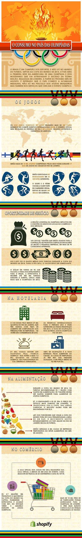 Hospedagem, alimentação e vendas: o que acontecerá no Brasil nas Olimpíadas