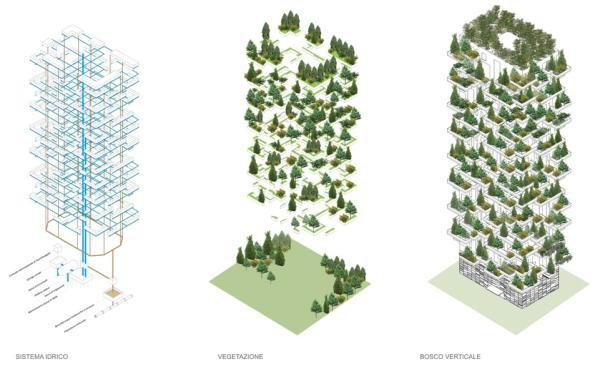 Arquiteto italiano projeta a primeira floresta vertical do mundo