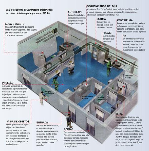Laboratório de contenção de ameaças biológicas está perto de você