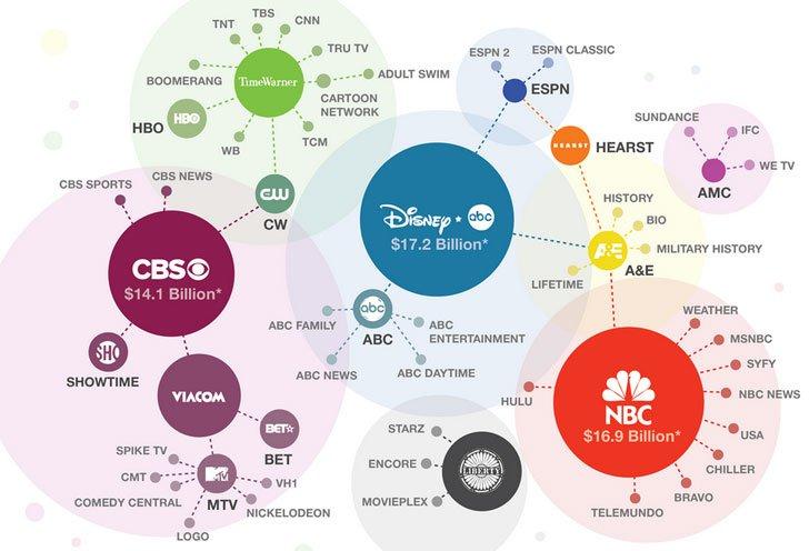 Canais de televisão
