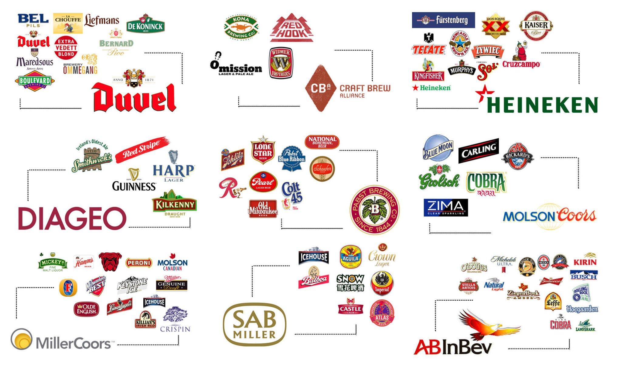 """85ee87459 Quer saber quem são os """"donos"""" das maiores marcas do mundo? - Mega ..."""