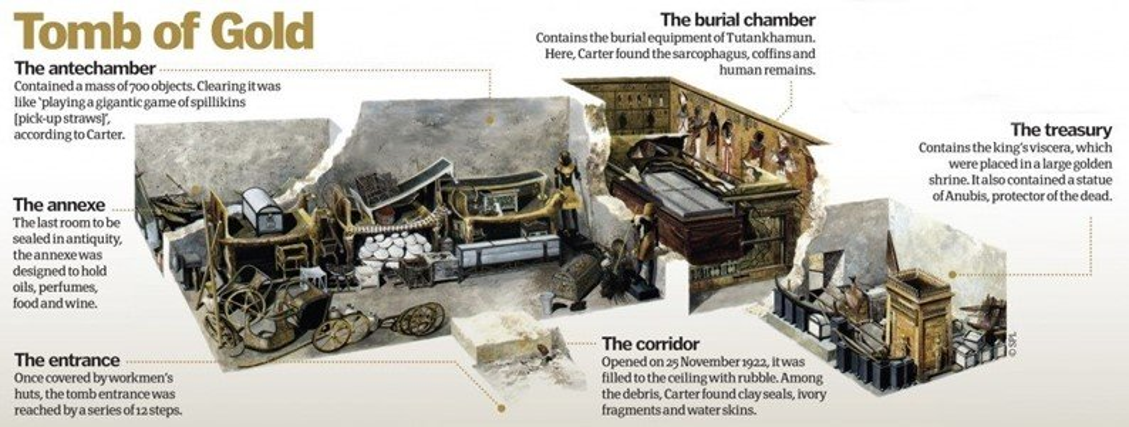 Infográfico mostra como é a divisão dos aposentos dentro da tumba do faraó