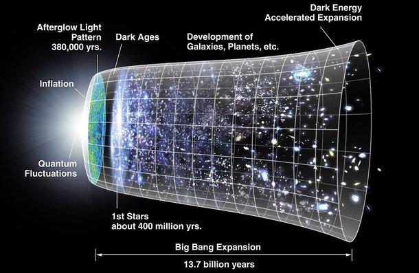 Modelo cósmico do Big Bang