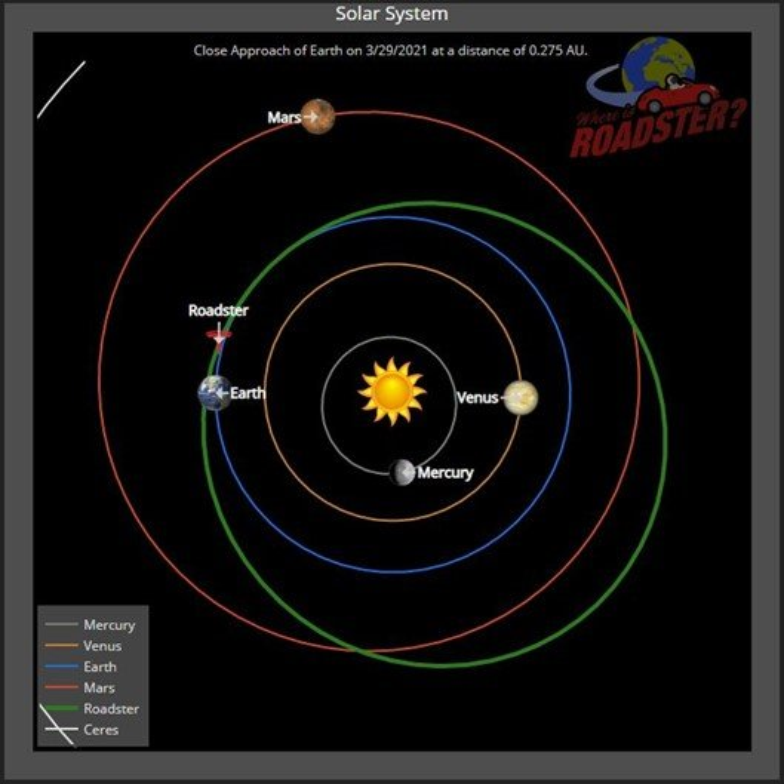 Starman e o Roadster de Elon Musk chegam ao seu ponto mais distante do Sol