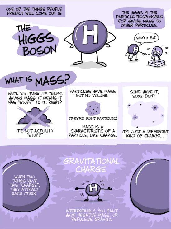 Animação tenta explicar o que é a Partícula de Deus [vídeo]